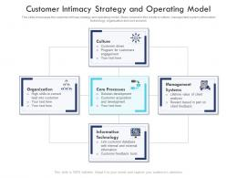 Customer Intimacy Strategy And Operating Model