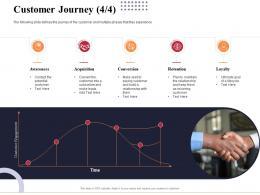 Customer Journey Acquisition Marketing And Business Development Action Plan Ppt Portrait