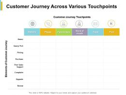 Customer Journey Across Various Touchpoints Elements Ppt Powerpoint Presentation File
