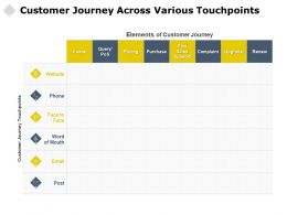 Customer Journey Across Various Touchpoints Elements Purchase Ppt Powerpoint Gallery