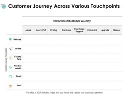 Customer Journey Across Various Touchpoints Purchase Pricing Ppt Powerpoint Presentation File Samples