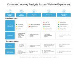 Customer Journey Analysis Across Website Experience