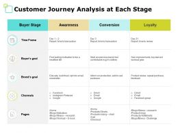 Customer Journey Analysis At Each Stage Awareness Ppt Powerpoint Presentation File Deck