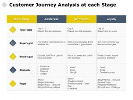 Customer Journey Analysis At Each Stage Conversion Loyalty Ppt Powerpoint Inspiration