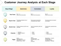 Customer Journey Analysis At Each Stage Loyalty Ppt Powerpoint Presentation Pictures Slides