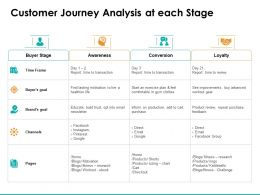 Customer Journey Analysis At Each Stage Ppt Powerpoint Presentation Structure