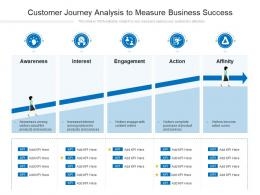 Customer Journey Analysis To Measure Business Success
