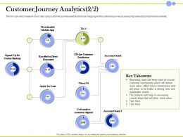 Customer Journey Analytics Crucial Steps Ppt Powerpoint Presentation Good