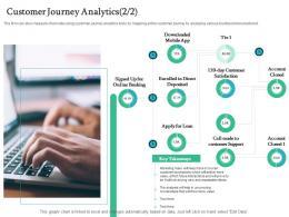 Customer Journey Analytics Mobile Handling Customer Churn Prediction Golden Opportunity Ppt Sample