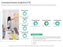 Customer Journey Analytics Store Handling Customer Churn Prediction Golden Opportunity Ppt Summary