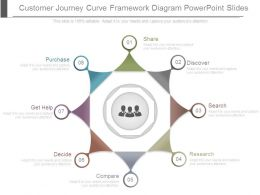 Customer Journey Curve Framework Diagram Powerpoint Slides