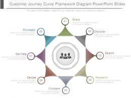 Customer Journey Curve Framework Diagram Powerpoint Slides