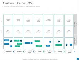 Customer Journey Customer Process New Business Development And Marketing Strategy Ppt Tips