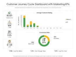 Customer Journey Cycle Dashboard With Marketing KPIs