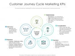 Customer Journey Cycle Marketing KPIs
