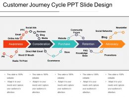 Customer Journey Cycle Ppt Slide Design