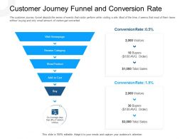 Customer Journey Funnel And Conversion Rate Browse Category Ppt Slides