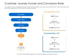 Customer Journey Funnel And Conversion Rate Funnel Depicts Powerpoint Presentation Pictures