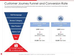 Customer Journey Funnel And Conversion Rate Percentage Powerpoint Presentation Skills
