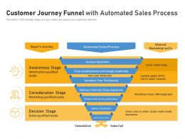 Customer Journey Funnel With Automated Sales Process