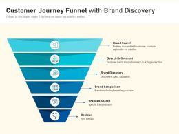 Customer Journey Funnel With Brand Discovery