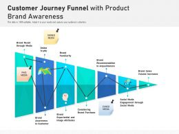 Customer Journey Funnel With Product Brand Awareness