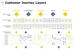 Customer Journey Layers Acquisition Service Ppt Powerpoint Presentation Styles