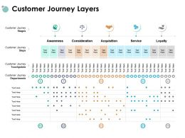 Customer Journey Layers Awareness Acquisition Ppt Powerpoint Presentation Gallery Icons