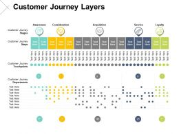 Customer Journey Layers Compare Ppt Powerpoint Presentation Pictures Clipart