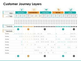 Customer Journey Layers Ppt Powerpoint Presentation Styles Deck