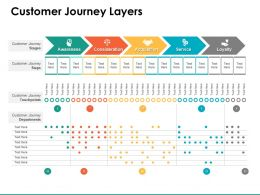 Customer Journey Layers Service Ppt Powerpoint Presentation Professional Rules