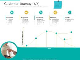 Customer Journey Loyalty Strategic Plan Marketing Business Development Ppt Grid