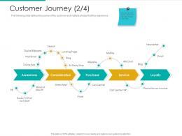 Customer Journey Mail Strategic Plan Marketing Business Development Ppt Tips