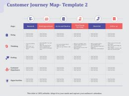 Customer Journey Map Check Out Ppt Powerpoint Presentation Pictures Slides