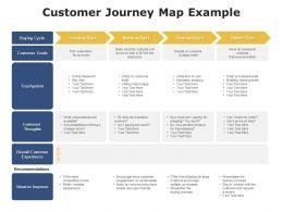 Customer Journey Map Example Goals Ppt Powerpoint Presentation Summary Files