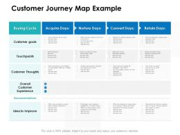 Customer Journey Map Example Ppt Powerpoint Presentation Ideas