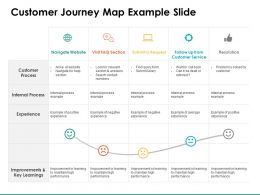Customer Journey Map Example Slide Improvements Ppt Powerpoint Presentation Layout