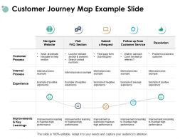 Customer Journey Map Example Slide Resolution Improvement Ppt Powerpoint Presentation Gallery Maker