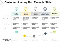 Customer Journey Map Example Slide Resolution Ppt Powerpoint Presentation Pictures