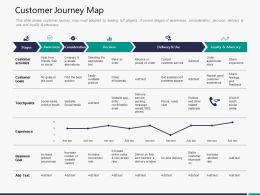 Customer Journey Map M3291 Ppt Powerpoint Presentation Backgrounds