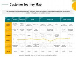 Customer Journey Map Or Pickup Ppt Powerpoint Presentation Slides Good