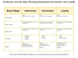 Customer Journey Map Showing Awareness Conversion And Loyalty