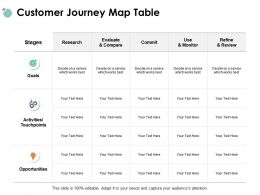 Customer Journey Map Table Activities Touchpoints Ppt Powerpoint Presentation Gallery Mockup