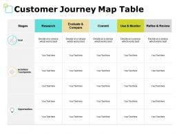 Customer Journey Map Table Opportunities Ppt Powerpoint Presentation File Visuals