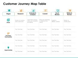 Customer Journey Map Table Ppt Powerpoint Presentation Styles Files
