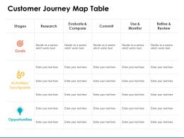 Customer Journey Map Table Research Ppt Powerpoint Presentation Show Icon