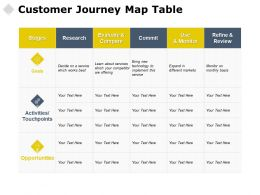 Customer Journey Map Table Stages Goals Ppt Powerpoint Presentation Deck