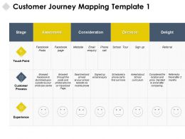 Customer Journey Mapping Delight Experience Ppt Powerpoint Presentation Layouts