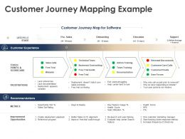 Customer Journey Mapping Example Improvement Opportunities