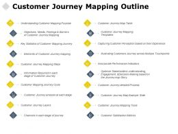 Customer Journey Mapping Outline Growth Checklist Ppt Powerpoint Presentation Pictures
